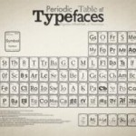 walyou-post-roundup-21-periodic-table-typefaces
