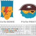 Keyboard Learning Sticker Set