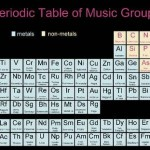 periodic table art music group