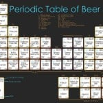 periodic table of beer image thumb