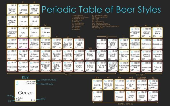 periodic table of beer image thumb 2