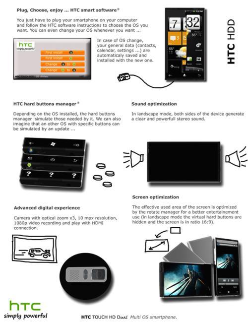 HTC Multi OS