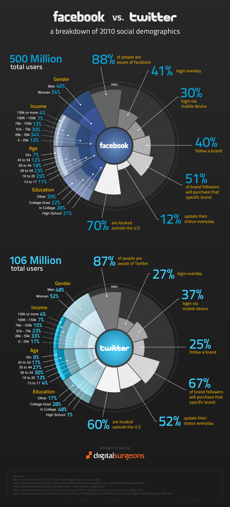 Facebook vs. Twitter Infographic