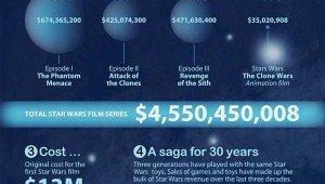 Star Wars Economics Infographic