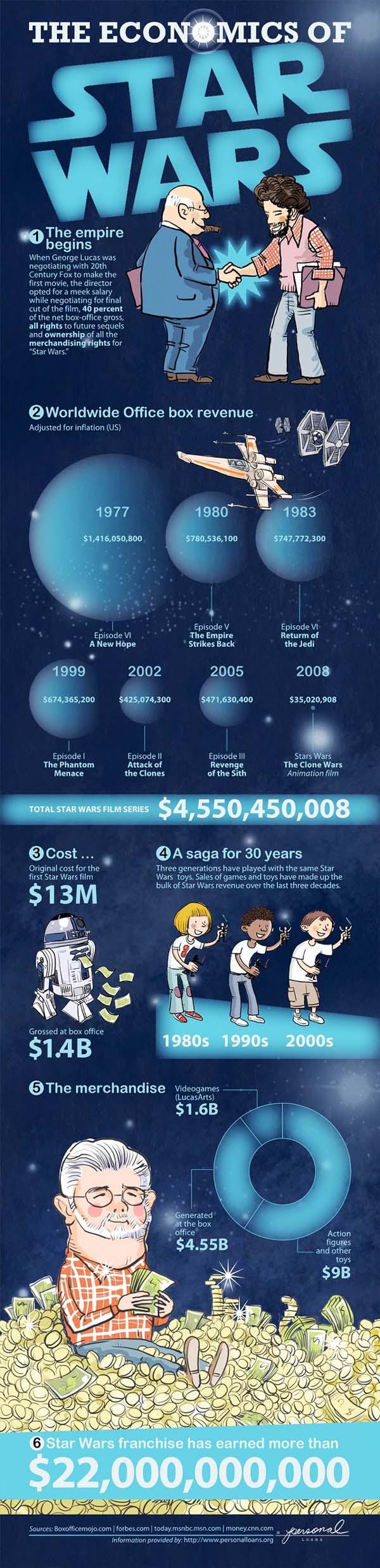 Star Wars Economics Infographic