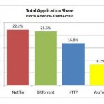 netflix traffic is now king