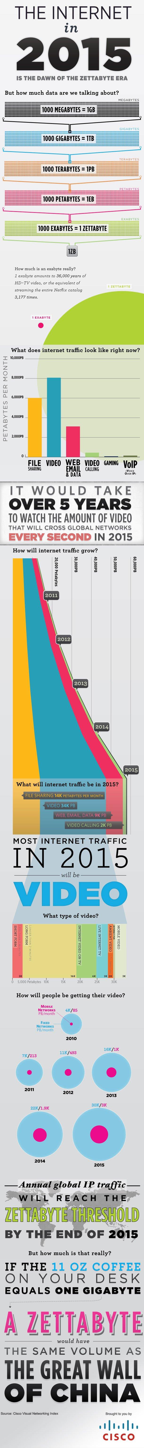 internet in 2015 dawn of zettabyte