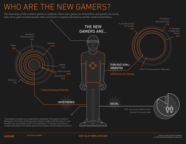 Latitude Gamer Survey