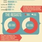 social media school grades infographic