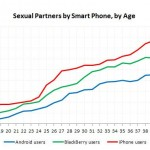 OkCupid Sex Poll Phone Type By Age