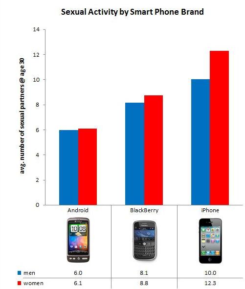 OkCupid Sex Poll by Phone Type