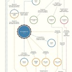 The Interconnected World of Tech Companies