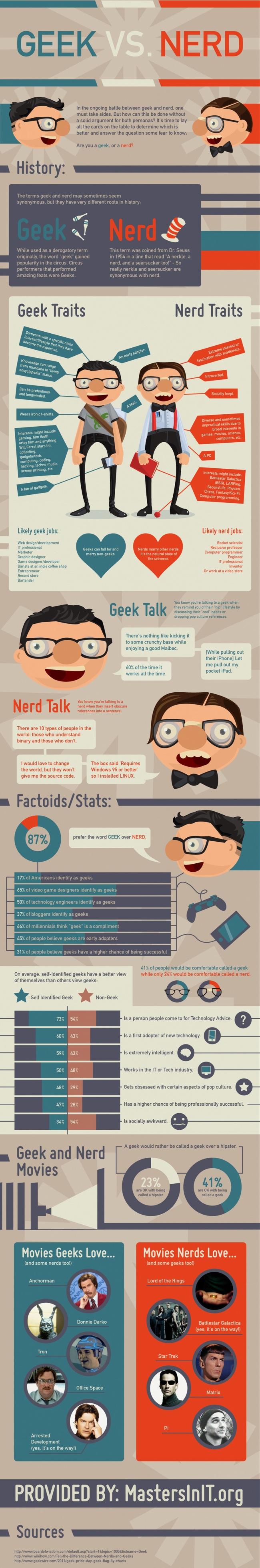 Geek vs. Nerd infographic