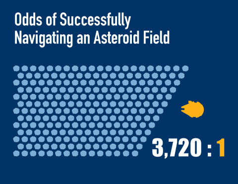 Asteroid-Field-Graph