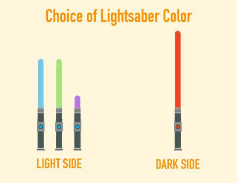 Lightsaber-graph