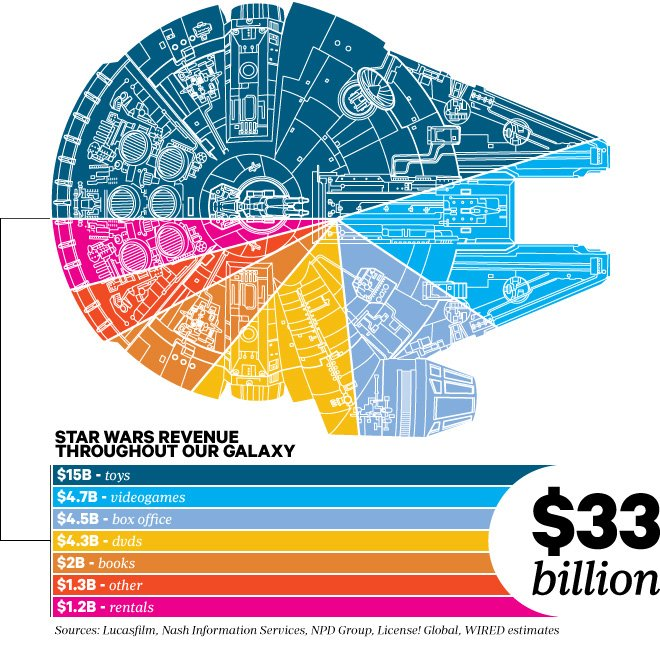 Star Wars Revenue Infographic