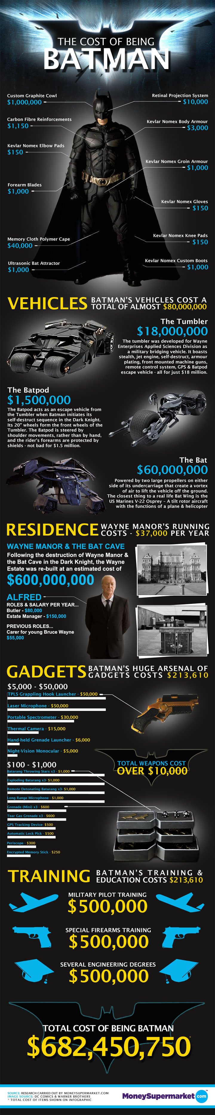 The-Cost-of-Being-Batman