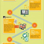 The History of HTML5 Wix