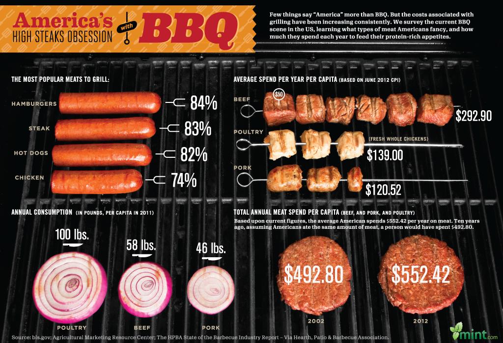 BBQ-infographic