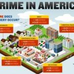 0 visually crime in america