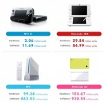 Nintendo Hardware and Software Sales Units 12312012 image 2
