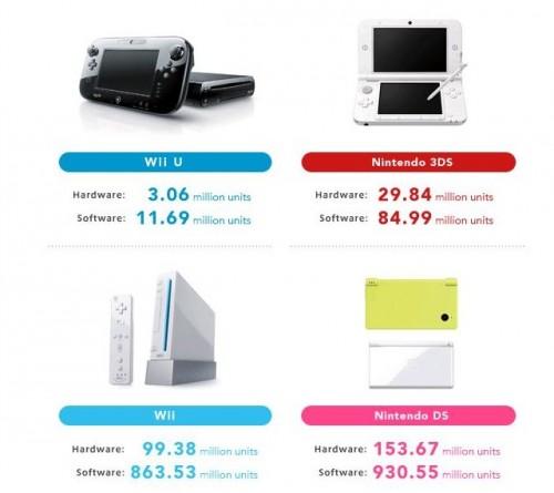 Nintendo Hardware and Software Sales Units 12312012 image 3