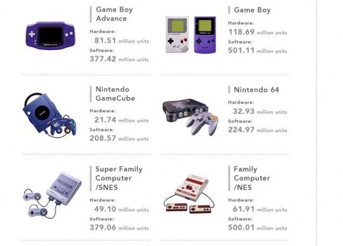 Nintendo Hardware and Software Sales Units 12312012 image 3