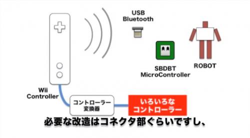 Famicom Controlled Robot by Ninagawa Izumi image 2