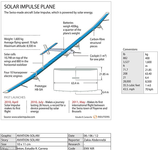 solar impulse plane 5