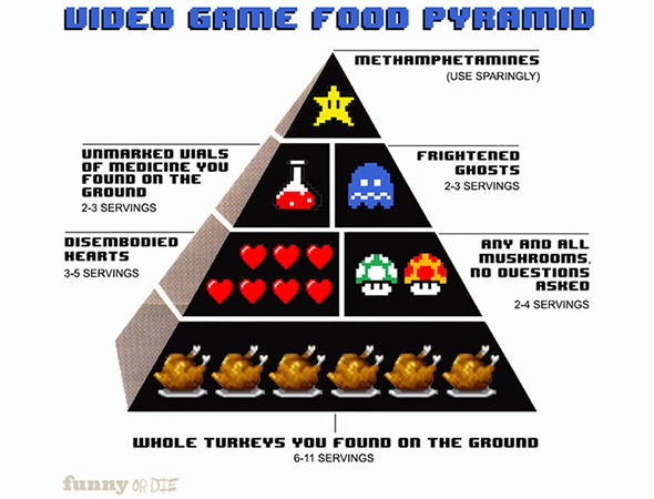 8-bit Food Pyramid