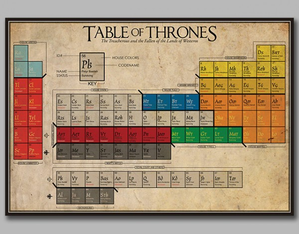 Table of Thrones