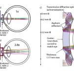Telescopic Contact Lenses 2