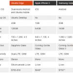 Ubuntu Edge specs chart image