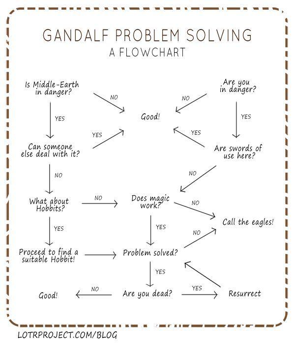 Gandalf Infographic