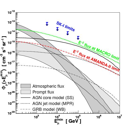 Astrophysical Neutrinos