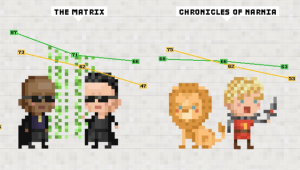 Movie Trilogies Infographic