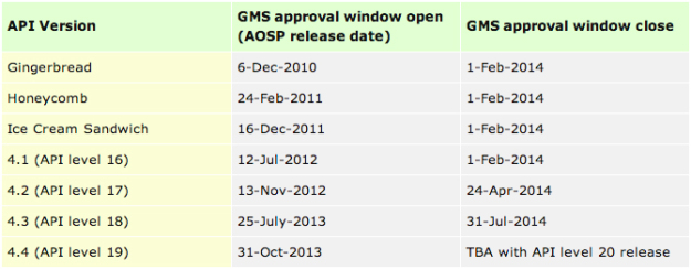 google-android-gms-certification-schedule-oems