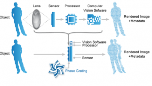 Lensless Smart Sensor