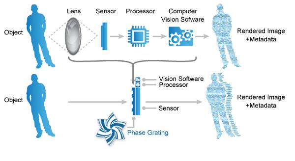 Lensless Smart Sensor