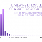 Twitch Past Broadcast Viewing Lifecycle image