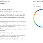 Apple App Rejection Data