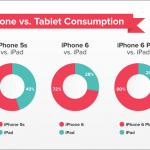 iPhone 6 iPad Killer Data