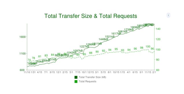HTTP2 data transfer