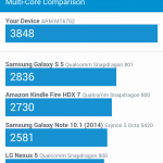 GeekBench 3 Multi-Core Score
