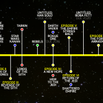 Star Wars Chronology