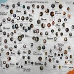 Game of Thrones family tree poster